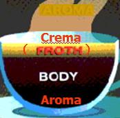エスプレッソはアロマ、クレマ、ボディのバランス